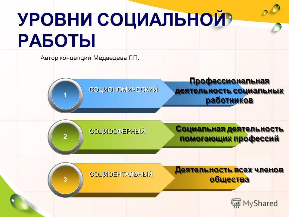 1 СОЦИОНОМИЧЕСКИЙ Профессиональная деятельность социальных работников 2 СОЦИОСФЕРНЫЙ 3 СОЦИОЕНТАЛЬНЫЙ УРОВНИ СОЦИАЛЬНОЙ РАБОТЫ Автор концепции Медведева Г.П. Социальная деятельность помогающих профессий Деятельность всех членов общества