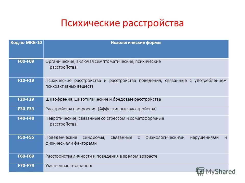 Психические расстройства Код по МКБ-10Нозологические формы F00-F09Органические, включая симптоматические, психические расстройства F10-F19Психические расстройства и расстройства поведения, связанные с употреблением психоактивных веществ F20-F29Шизофр