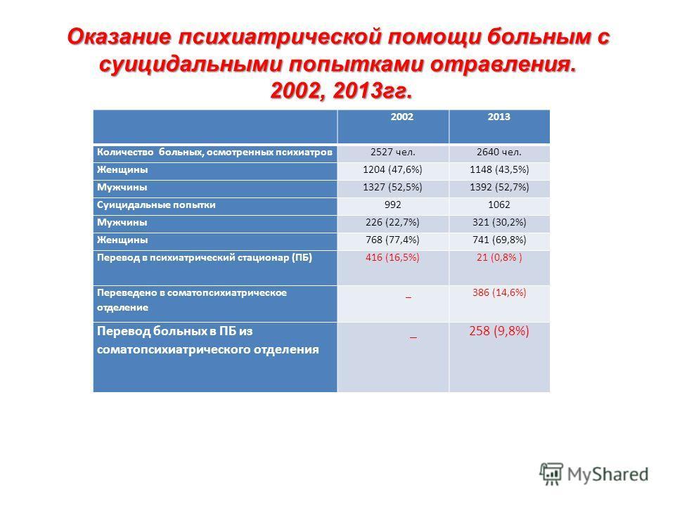 Оказание психиатрической помощи больным с суицидальными попытками отравления. 2002, 2013 гг. 2002 2013 Количество больных, осмотренных психиатров 2527 чел.2640 чел. Женщины 1204 (47,6%)1148 (43,5%) Мужчины 1327 (52,5%)1392 (52,7%) Суицидальные попытк