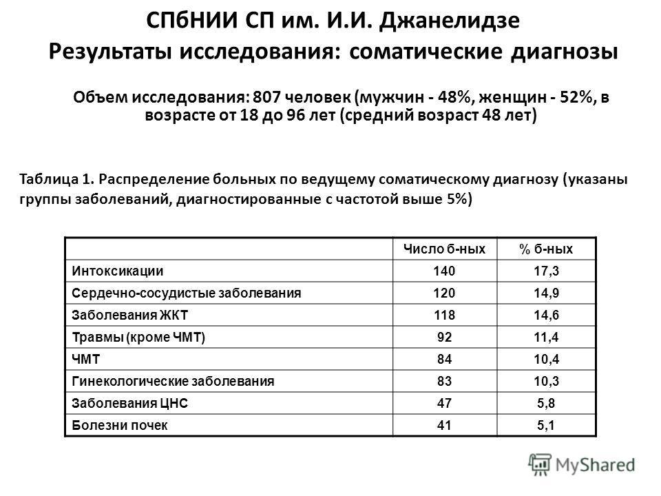 Таблица 1. Распределение больных по ведущему соматическому диагнозу (указаны группы заболеваний, диагностированные с частотой выше 5%) Объем исследования: 807 человек (мужчин - 48%, женщин - 52%, в возрасте от 18 до 96 лет (средний возраст 48 лет) СП