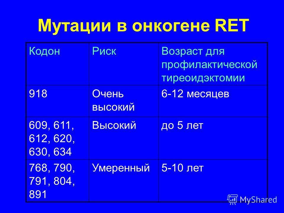 Мутации в онкогене RET Кодон РискВозраст для профилактической тиреоидэктомии 918Очень высокий 6-12 месяцев 609, 611, 612, 620, 630, 634 Высокийдо 5 лет 768, 790, 791, 804, 891 Умеренный 5-10 лет