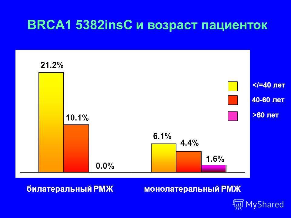 21.2% 10.1% 6.1% 4.4% 1.6% 60 лет 0.0% билатеральный РМЖ монолатеральный РМЖ BRCA1 5382insC и возраст пациенток