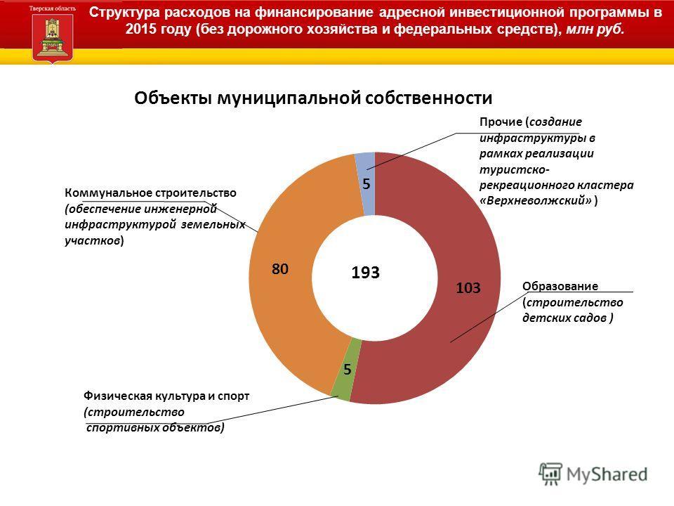 Структура расходов на финансирование адресной инвестиционной программы в 2015 году (без дорожного хозяйства и федеральных средств), млн руб.