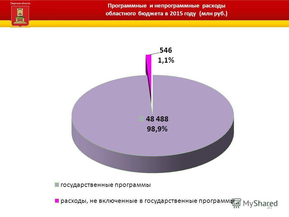 20 Программные и непрограммные расходы областного бюджета в 2015 году (млн руб.)