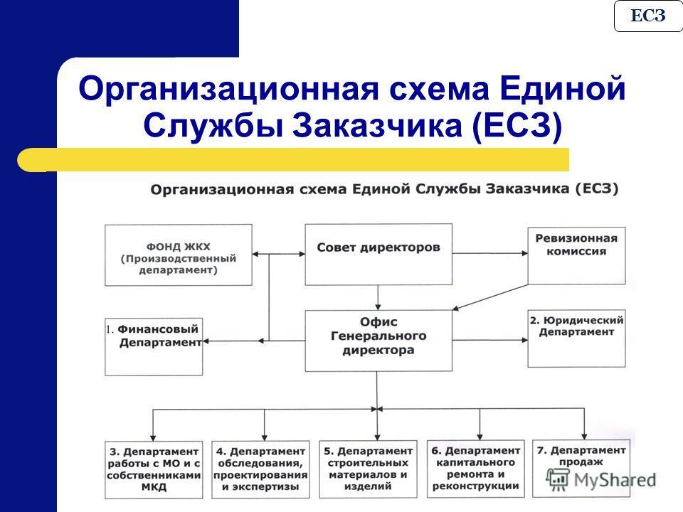 Организационная схема с предприятия в строительстве