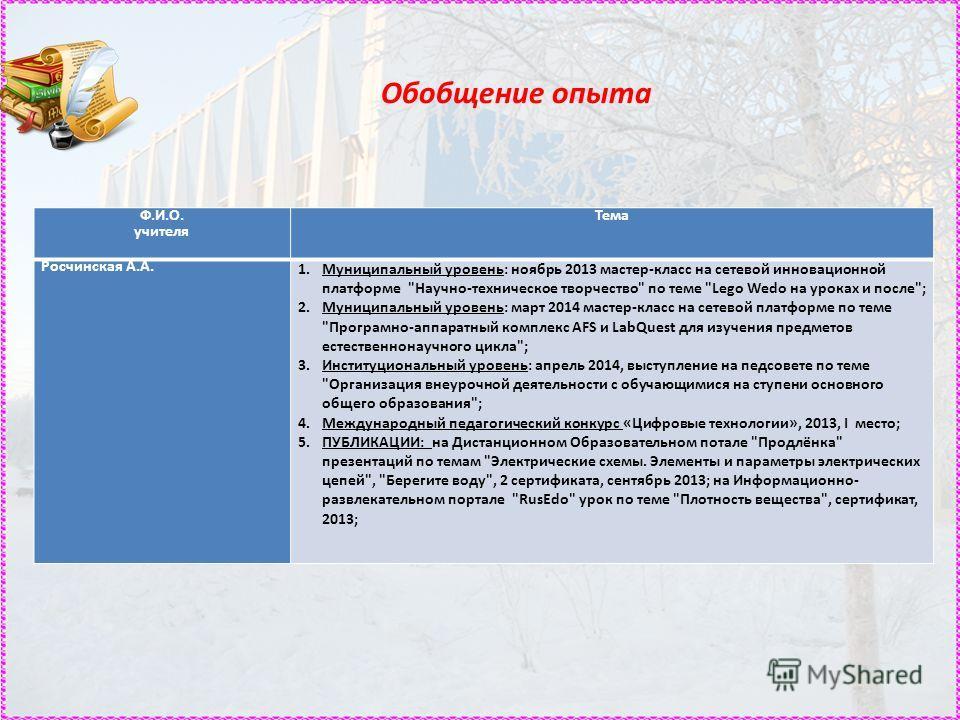 Обобщение опыта Ф.И.О. учителя Тема Росчинская А.А. 1. Муниципальный уровень: ноябрь 2013 мастер-класс на сетевой инновационной платформе