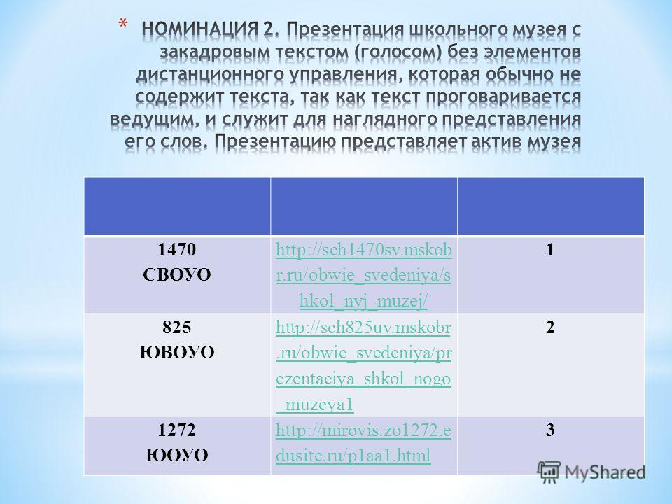 1470 СВОУО http://sch1470sv.mskob r.ru/obwie_svedeniya/s hkol_nyj_muzej/ 1 825 ЮВОУО http://sch825uv.mskobr.ru/obwie_svedeniya/pr ezentaciya_shkol_nogo _muzeya1 2 1272 ЮОУО http://mirovis.zo1272. e dusite.ru/p1aa1. html 3