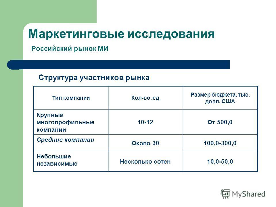 Маркетинговые исследования Российский рынок МИ Тип компании Кол-во, ед Размер бюджета, тыс. долл. США Крупные многопрофильные компании 10-12От 500,0 Средние компании Около 30100,0-300,0 Небольшие независимые Несколько сотен 10,0-50,0 Структура участн