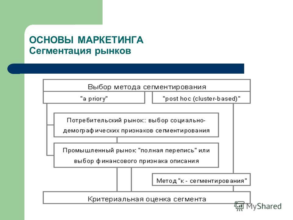 ОСНОВЫ МАРКЕТИНГА Сегментация рынков