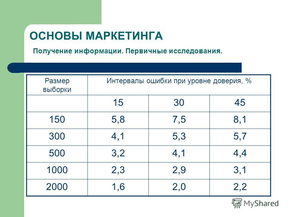 ОСНОВЫ МАРКЕТИНГА Получение информации. Первичные исследования. Размер выборки Интервалы ошибки при уровне доверия, % 153045 1505,87,58,1 3004,15,35,7 5003,24,14,4 10002,32,93,1 20001,62,02,2