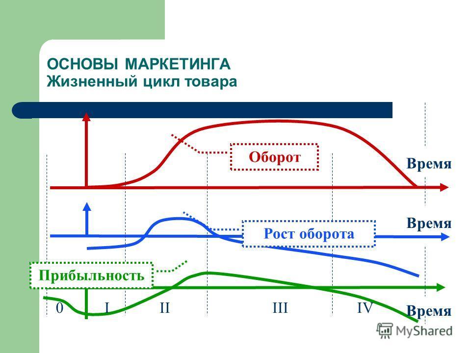 ОСНОВЫ МАРКЕТИНГА Жизненный цикл товара IIIIIIIV0 Оборот Рост оборота Прибыльность Время