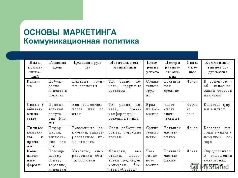 ОСНОВЫ МАРКЕТИНГА Коммуникационная политика