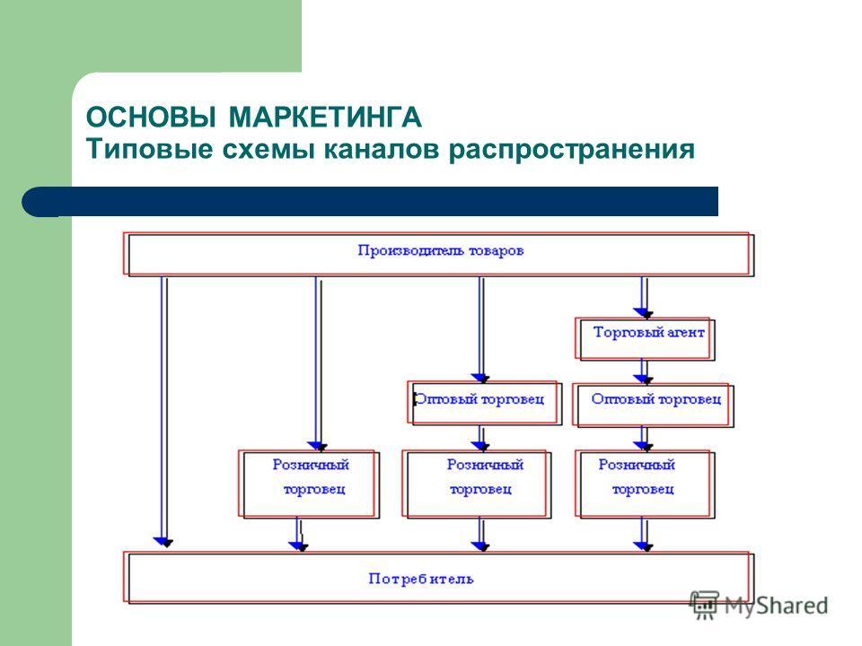 ОСНОВЫ МАРКЕТИНГА Типовые схемы каналов распространения