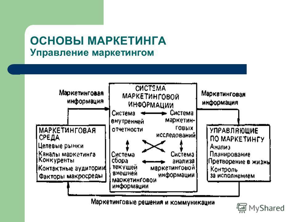 ОСНОВЫ МАРКЕТИНГА Управление маркетингом
