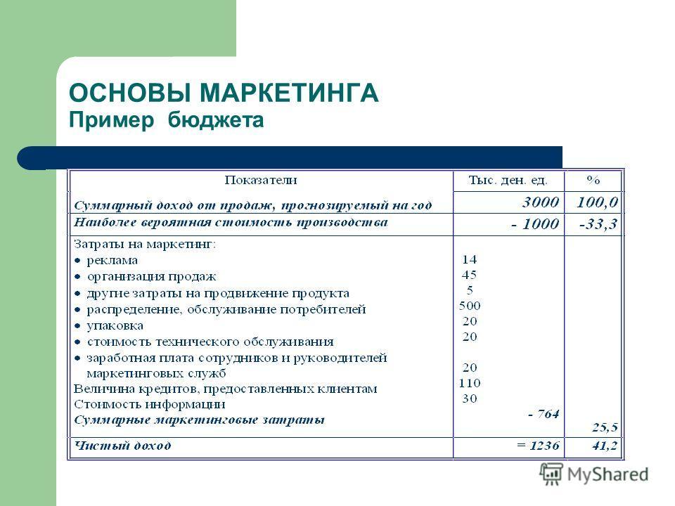ОСНОВЫ МАРКЕТИНГА Пример бюджета