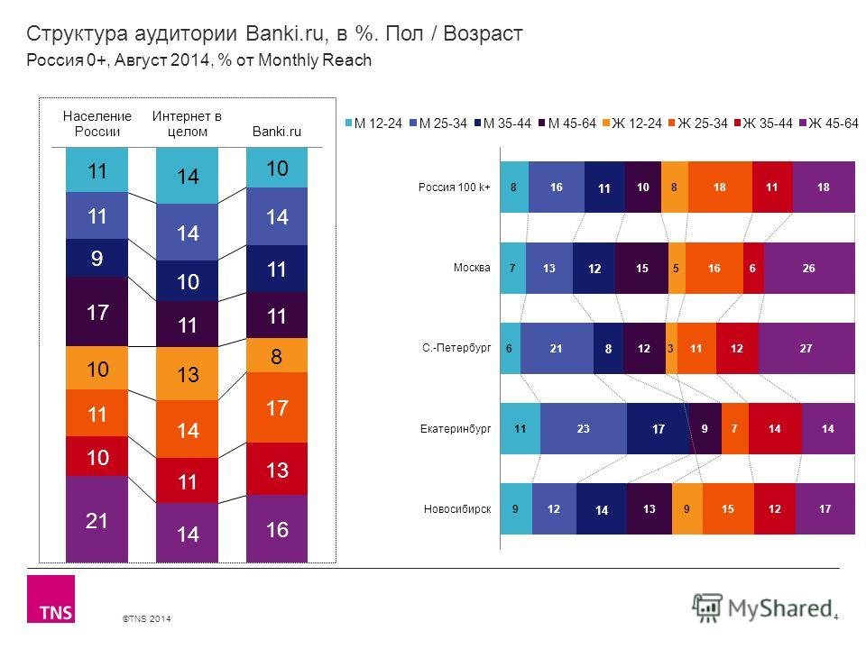 ©TNS 2014 X AXIS LOWER LIMIT UPPER LIMIT CHART TOP Y AXIS LIMIT Структура аудитории Banki.ru, в %. Пол / Возраст 4 Россия 0+, Август 2014, % от Monthly Reach