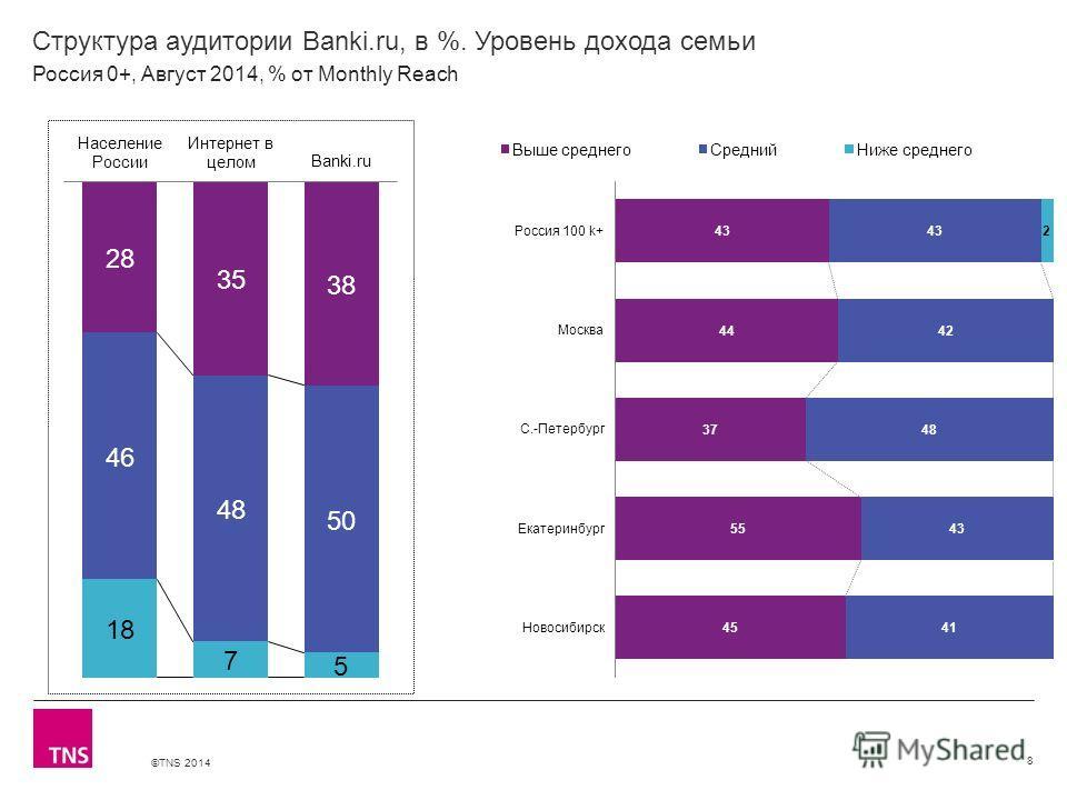 ©TNS 2014 X AXIS LOWER LIMIT UPPER LIMIT CHART TOP Y AXIS LIMIT Структура аудитории Banki.ru, в %. Уровень дохода семьи 8 Россия 0+, Август 2014, % от Monthly Reach