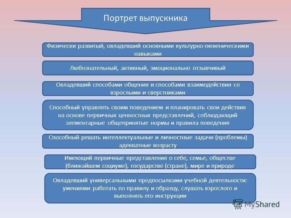 Физически развитый, овладевший основными культурно-гигиеническими навыками Любознательный, активный, эмоционально отзывчивый Овладевший способами общения и способами взаимодействия со взрослыми и сверстниками Способный управлять своим поведением и пл