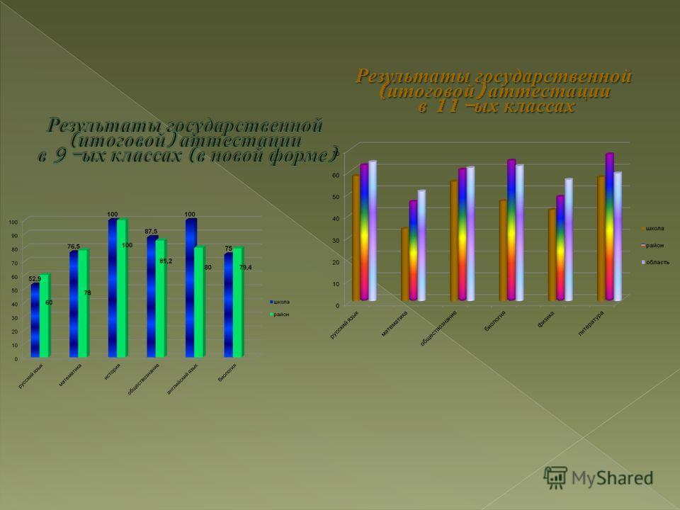 Результаты государственной ( итоговой ) аттестации в 11 – ых классах в 11 – ых классах