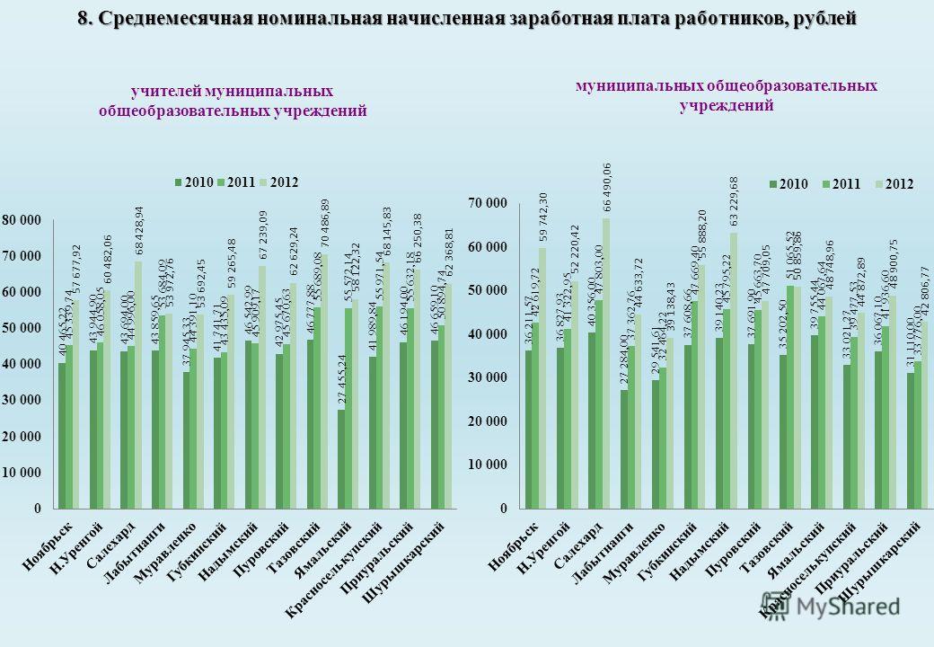 8. Среднемесячная номинальная начисленная заработная плата работников, рублей