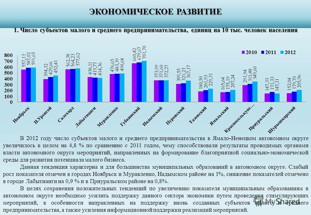 ЭКОНОМИЧЕСКОЕ РАЗВИТИЕ 1. Число субъектов малого и среднего предпринимательства, единиц на 10 тыс. человек населения В 2012 году число субъектов малого и среднего предпринимательства в Ямало-Ненецком автономном округе увеличилось в целом на 4,8 % по