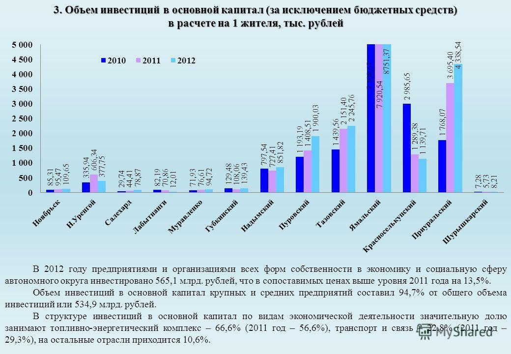 3. Объем инвестиций в основной капитал (за исключением бюджетных средств) в расчете на 1 жителя, тыс. рублей 7 108,67 В 2012 году предприятиями и организациями всех форм собственности в экономику и социальную сферу автономного округа инвестировано 56