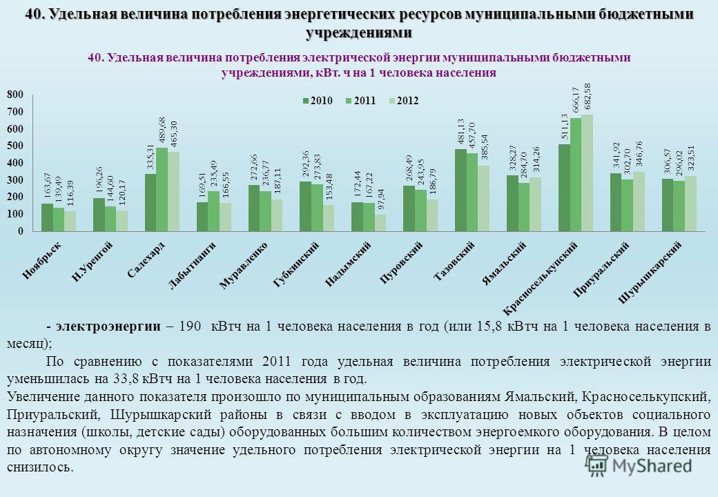 40. Удельная величина потребления энергетических ресурсов муниципальными бюджетными учреждениями - электроэнергии – 190 к Втч на 1 человека населения в год (или 15,8 к Втч на 1 человека населения в месяц); По сравнению с показателями 2011 года удельн
