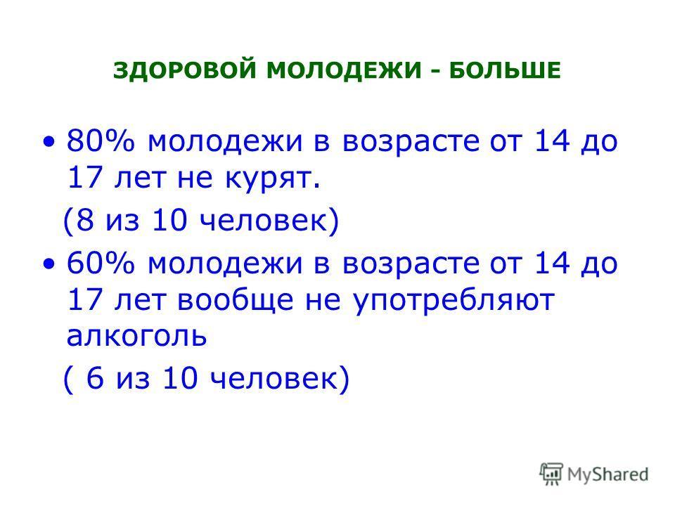 ЗДОРОВОЙ МОЛОДЕЖИ - БОЛЬШЕ 80% молодежи в возрасте от 14 до 17 лет не курят. (8 из 10 человек) 60% молодежи в возрасте от 14 до 17 лет вообще не употребляют алкоголь ( 6 из 10 человек)