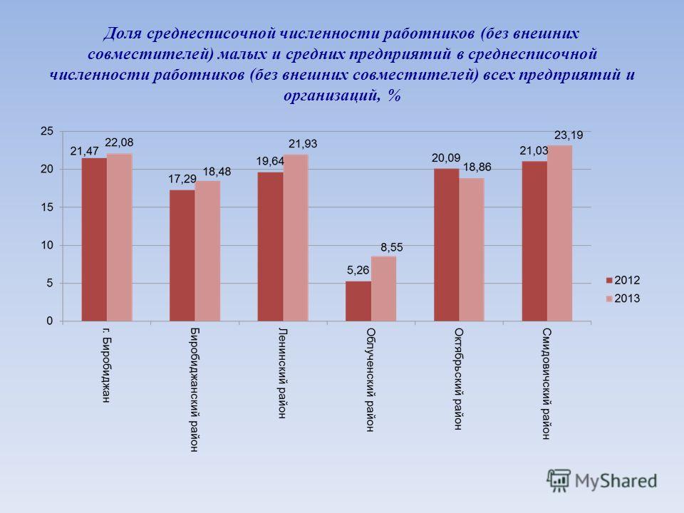 Доля среднесписочной численности работников (без внешних совместителей) малых и средних предприятий в среднесписочной численности работников (без внешних совместителей) всех предприятий и организаций, %