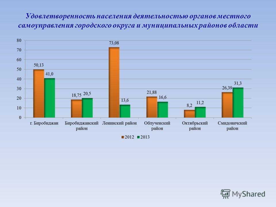 Удовлетворенность населения деятельностью органов местного самоуправления городского округа и муниципальных районов области