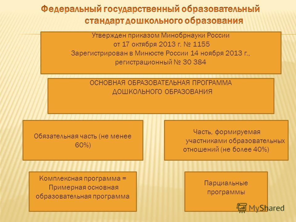 Утвержден приказом Минобрнауки России от 17 октября 2013 г. 1155 Зарегистрирован в Минюсте России 14 ноября 2013 г., регистрационный 30 384 ОСНОВНАЯ ОБРАЗОВАТЕЛЬНАЯ ПРОГРАММА ДОШКОЛЬНОГО ОБРАЗОВАНИЯ Обязательная часть (не менее 60%) Часть, формируема
