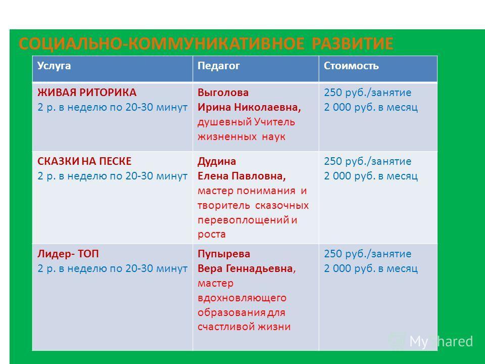 СОЦИАЛЬНО-КОММУНИКАТИВНОЕ РАЗВИТИЕ Услуга ПедагогСтоимость ЖИВАЯ РИТОРИКА 2 р. в неделю по 20-30 минут Выголова Ирина Николаевна, душевный Учитель жизненных наук 250 руб./занятие 2 000 руб. в месяц СКАЗКИ НА ПЕСКЕ 2 р. в неделю по 20-30 минут Дудина