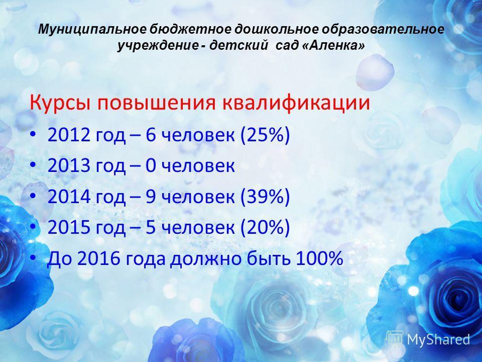 Муниципальное бюджетное дошкольное образовательное учреждение - детский сад «Аленка» Курсы повышения квалификации 2012 год – 6 человек (25%) 2013 год – 0 человек 2014 год – 9 человек (39%) 2015 год – 5 человек (20%) До 2016 года должно быть 100%