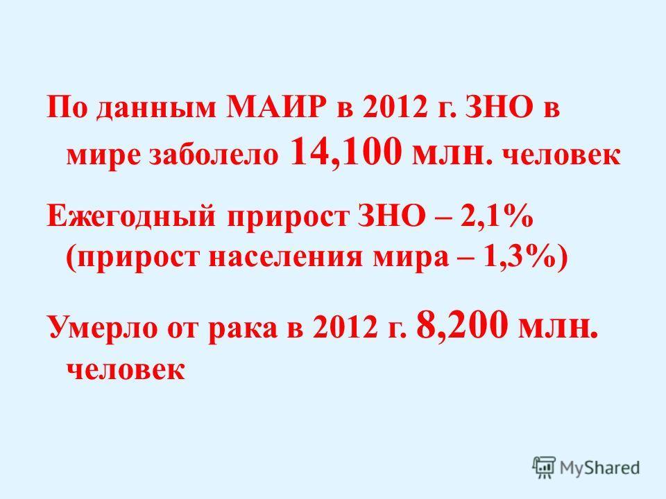 По данным МАИР в 2012 г. ЗНО в мире заболело 14,100 млн. человек Ежегодный прирост ЗНО – 2,1% (прирост населения мира – 1,3%) Умерло от рака в 2012 г. 8,200 млн. человек