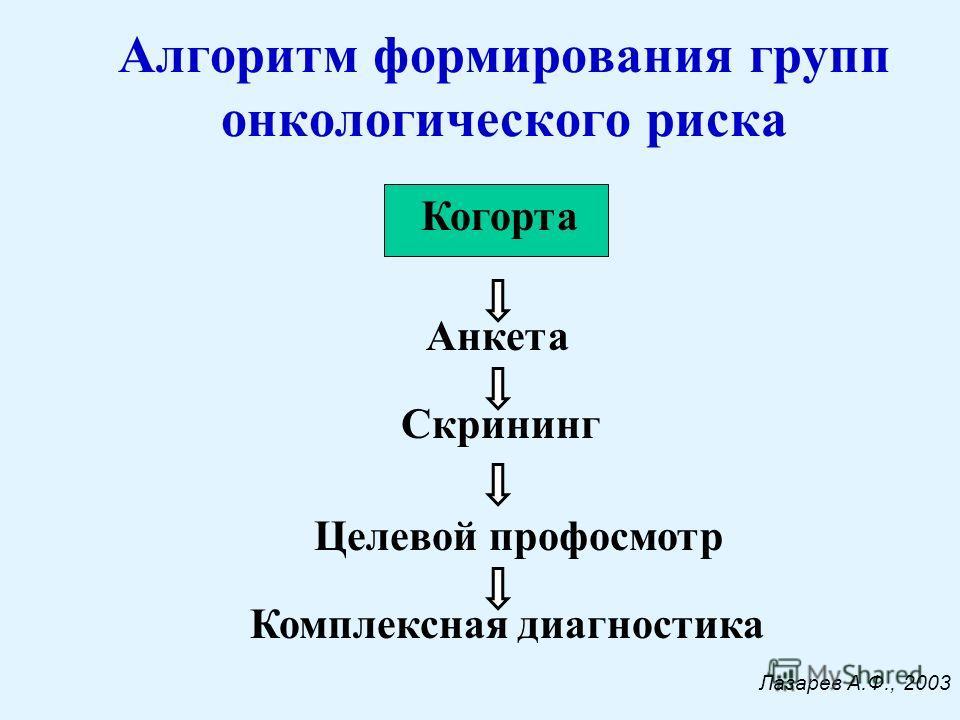 Алгоритм формирования групп онкологического риска Когорта Анкета Скрининг Целевой профосмотр Комплексная диагностика Лазарев А.Ф., 2003