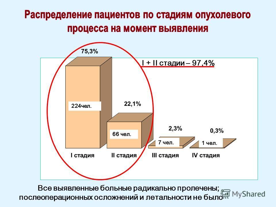I + II стадии – 97,4% 7 чел. 66 чел. 224 чел. Все выявленные больные радикально пролечены; послеоперационных осложнений и летальности не было 1 чел.