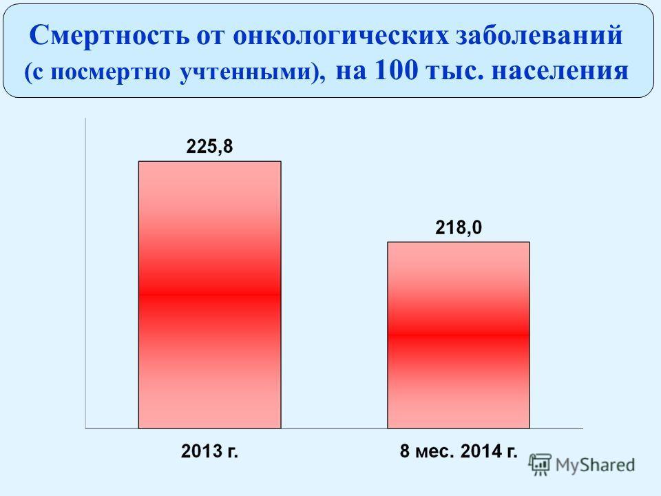 Смертность от онкологических заболеваний (с посмертно учтенными), на 100 тыс. населения