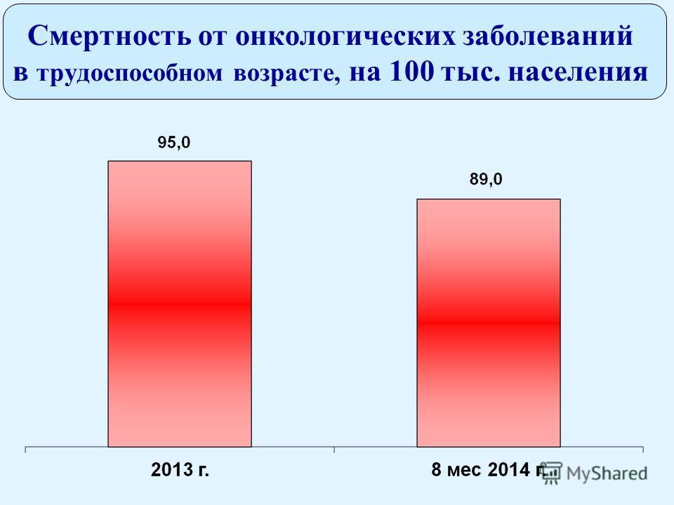 Смертность от онкологических заболеваний в трудоспособном возрасте, на 100 тыс. населения