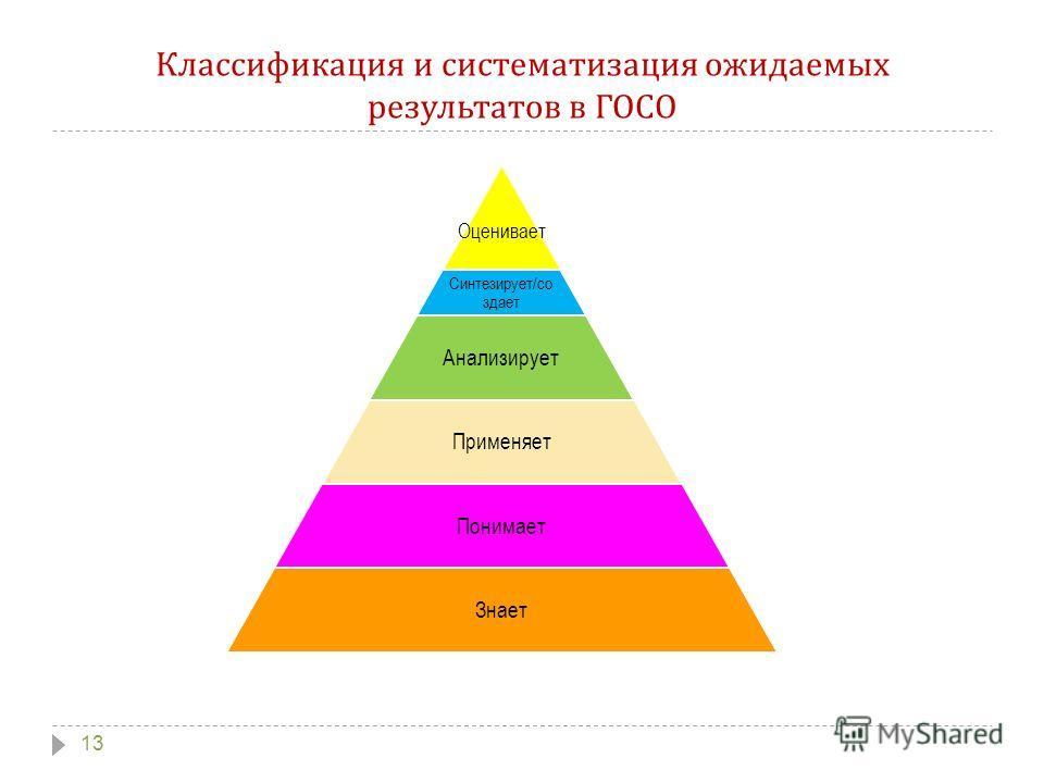 Классификация и систематизация ожидаемых результатов в ГОСО 13 Оценивает Синтезирует/создает Анализирует Применяет Понимает Знает