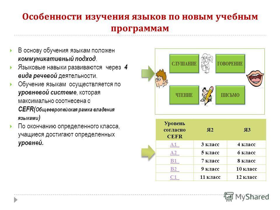 Особенности изучения языков по новым учебным программам 17 В основу обучения языкам положен коммуникативный подход. Языковые навыки развиваются через 4 вида речевой деятельности. Обучение языкам осуществляется по уровневой системе, которая максимальн