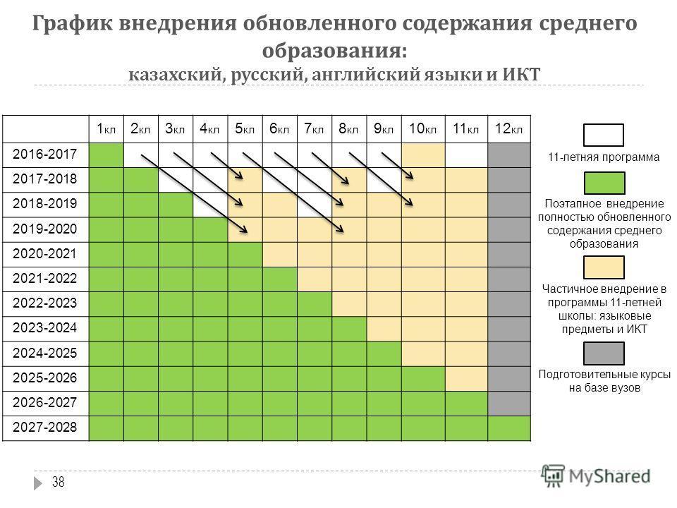 График внедрения обновленного содержания среднего образования: казахский, русский, английский языки и ИКТ 1 кл 2 кл 3 кл 4 кл 5 кл 6 кл 7 кл 8 кл 9 кл 10 кл 11 кл 12 кл 2016-2017 2017-2018 2018-2019 2019-2020 2020-2021 2021-2022 2022-2023 2023-2024 2