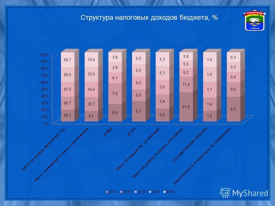 Структура налоговых доходов бюджета, %