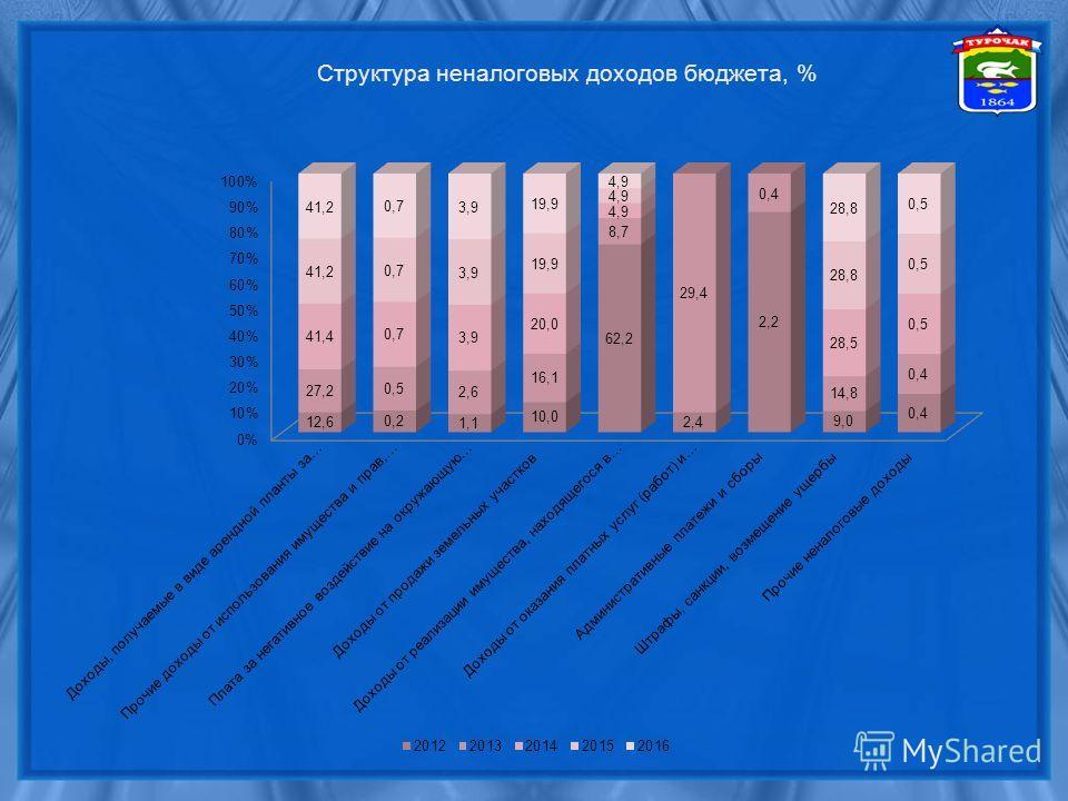 Структура неналоговых доходов бюджета, %