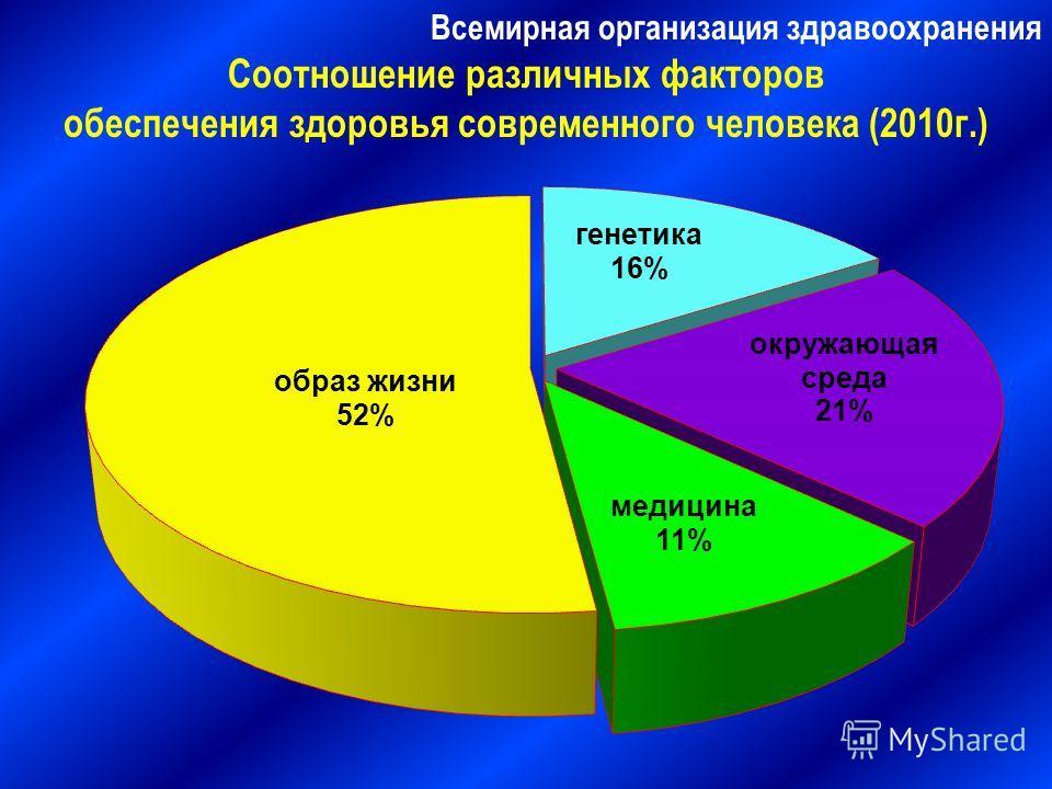 Всемирная организация здравоохранения Соотношение различных факторов обеспечения здоровья современного человека (2010 г.)