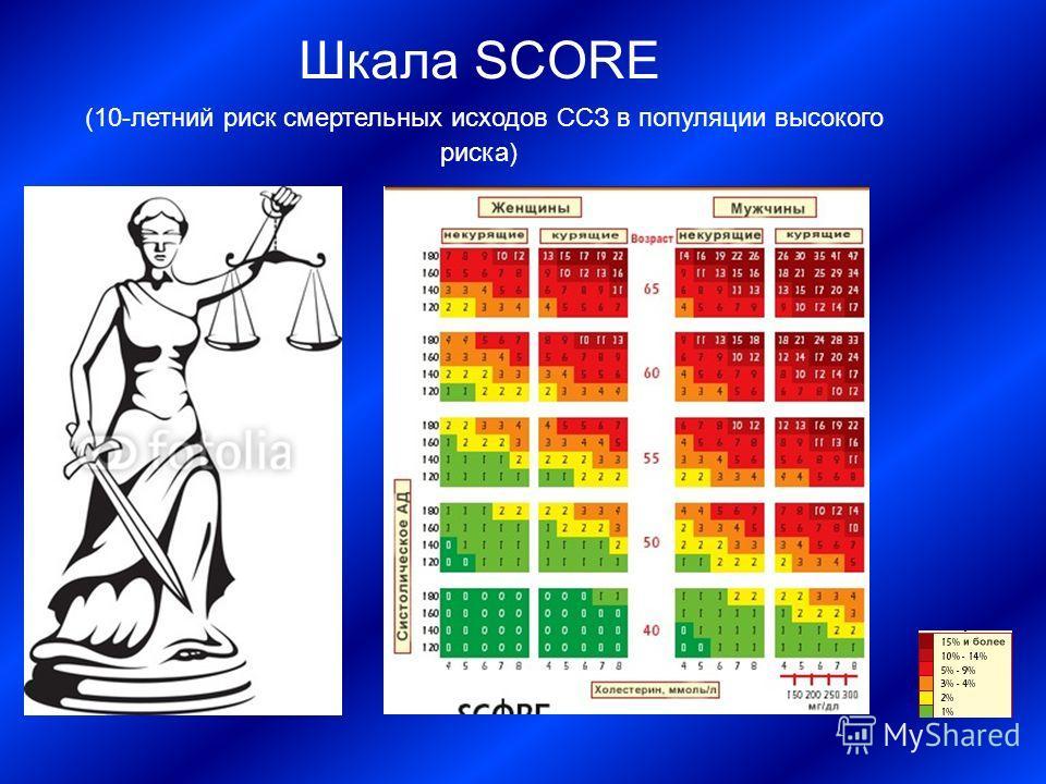 Шкала SCORE (10-летний риск смертельных исходов ССЗ в популяции высокого риска)