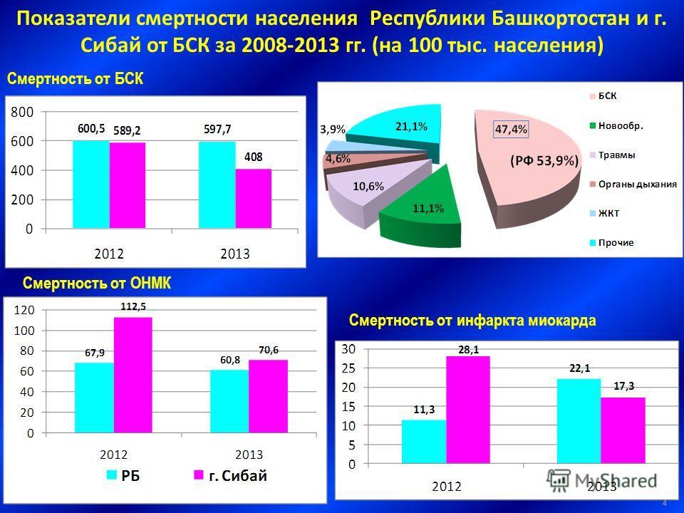 Смертность от БСК Смертность от инфаркта миокарда Смертность от ОНМК Показатели смертности населения Республики Башкортостан и г. Сибай от БСК за 2008-2013 гг. (на 100 тыс. населения) 4