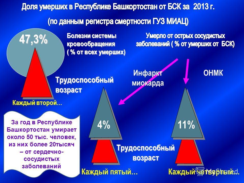 47,3% Болезни системы кровообращения ( % от всех умерших) Каждый второй… Трудоспособный возраст Инфаркт миокарда ОНМК 4% 11% Каждый пятый…Каждый четвертый… Трудоспособный возраст За год в Республике Башкортостан умирает около 50 тыс. человек, из них