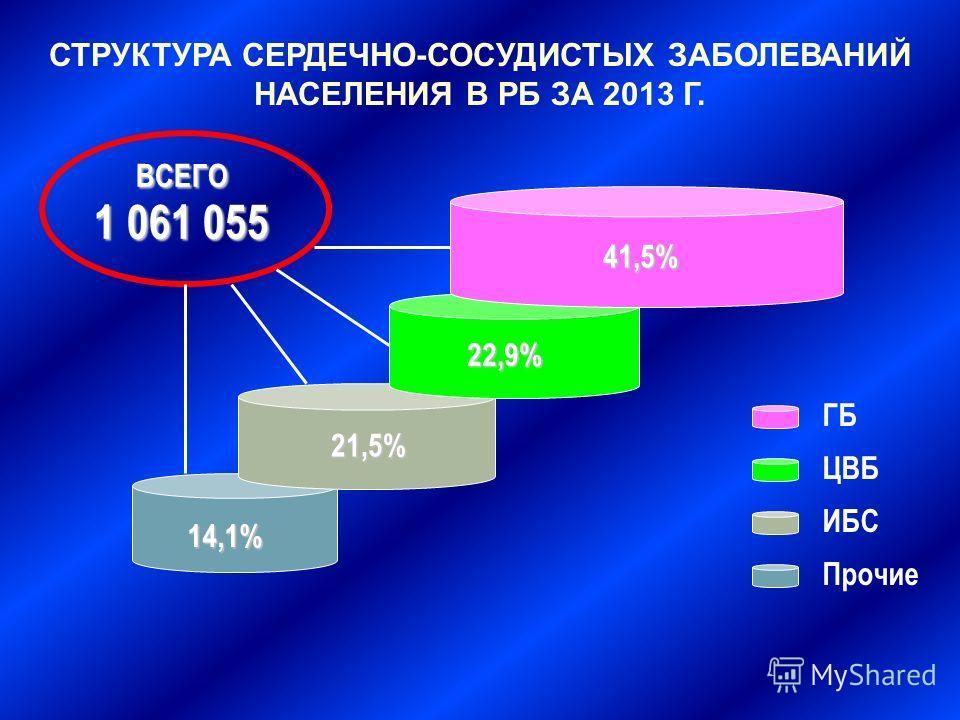 ВСЕГО 1 061 055 14,1% 21,5% 22,9% 41,5% ГБ ЦВБ ИБС Прочие СТРУКТУРА СЕРДЕЧНО-СОСУДИСТЫХ ЗАБОЛЕВАНИЙ НАСЕЛЕНИЯ В РБ ЗА 2013 Г.