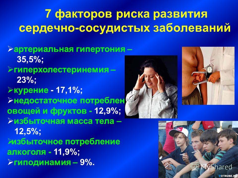 артериальная гипертония – 35,5%; гиперхолестеринемия – 23%; курение - 17,1%; недостаточное потребление овощей и фруктов - 12,9%; избыточная масса тела – 12,5%; избыточное потребление алкоголя - 11,9%; гиподинамия – 9%. 7 факторов риска развития серде