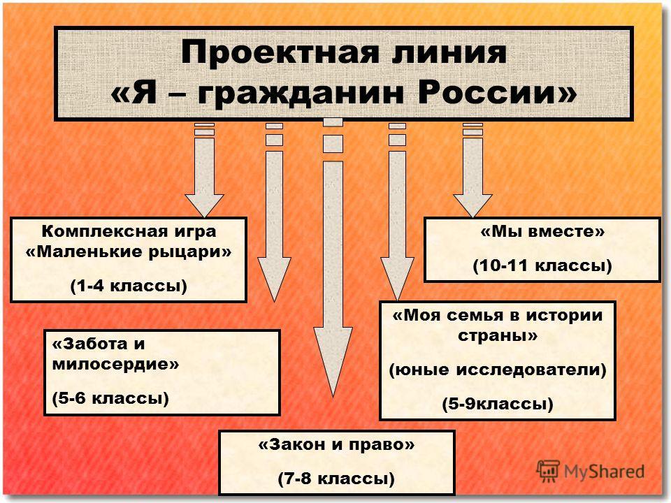 Проектная линия «Я – гражданин России» Комплексная игра «Маленькие рыцари» (1-4 классы) «Мы вместе» (10-11 классы) «Забота и милосердие» (5-6 классы) «Закон и право» (7-8 классы) «Моя семья в истории страны» (юные исследователи) (5-9 классы)